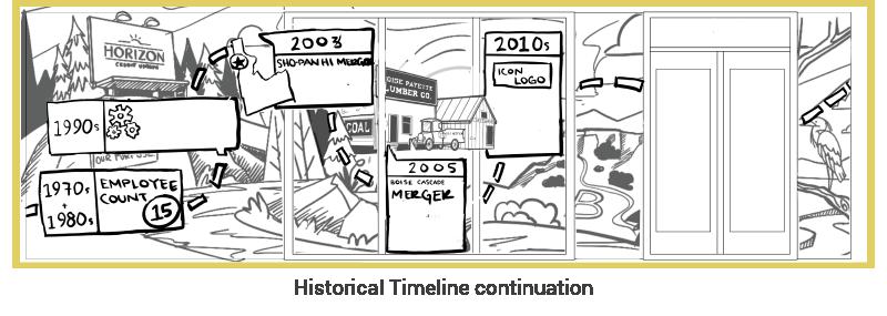 Sketch of a timeline concept